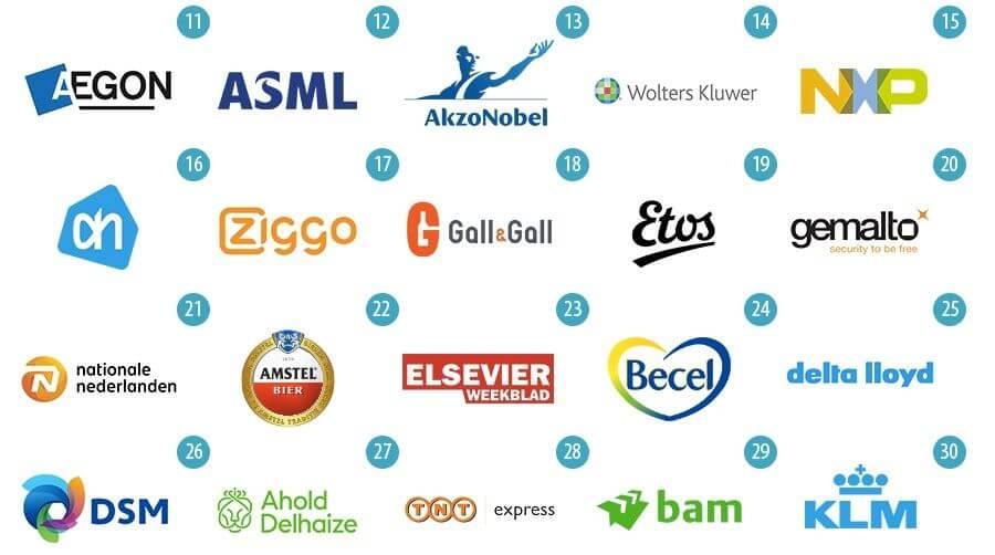 thuiswerken bij de 25 grootste bedrijven van nederland